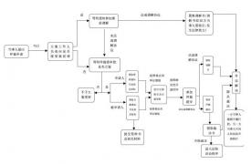 深圳申请劳动仲裁需要什么资料